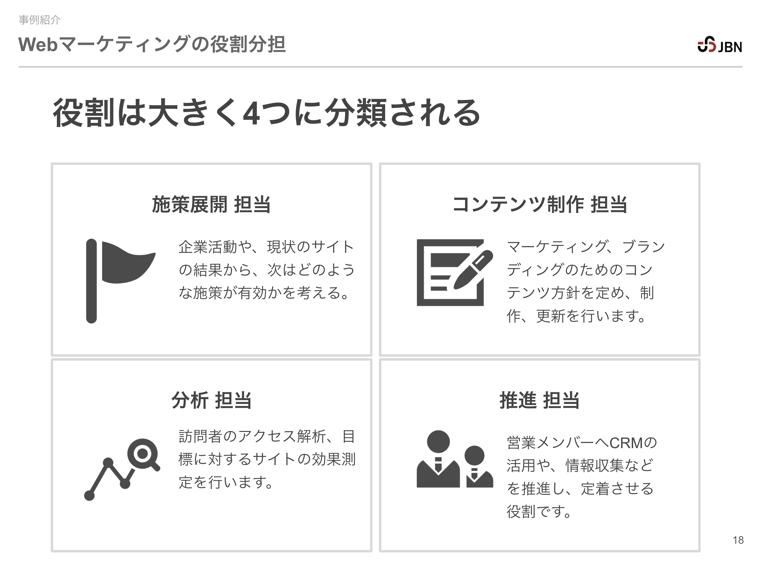 Webマーケティング実施のための4つの役割