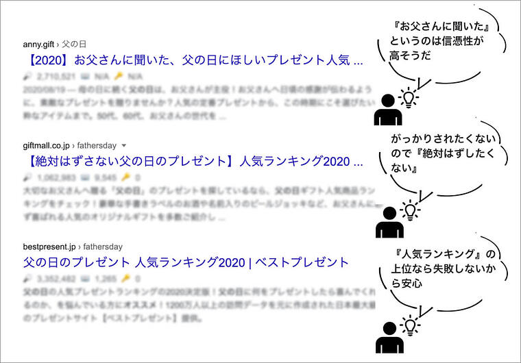 「父の日 おすすめ」の検索結果の表示例