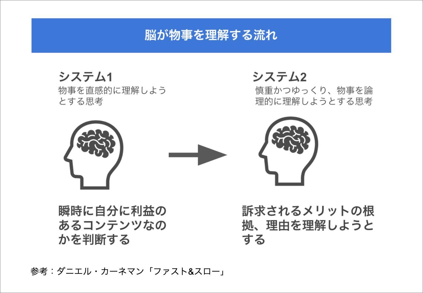 脳が物事を理解する流れ