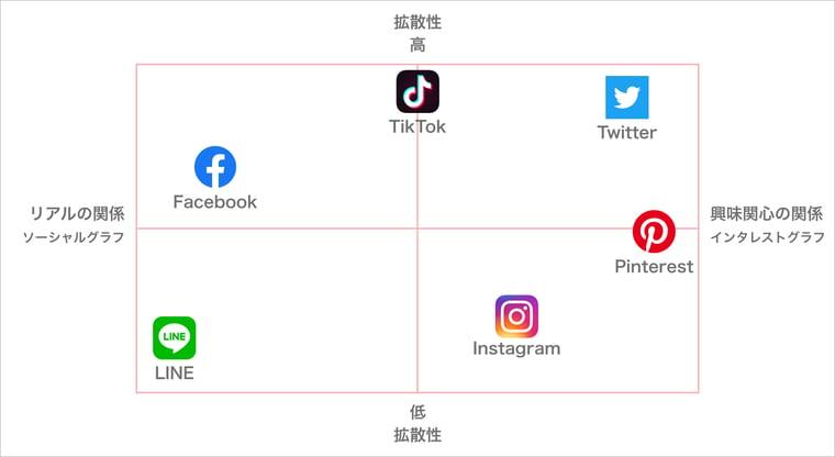各SNSの違い。Facebookは拡散性がそこそこあり、リアルの関係でユーザー同士がつながる。