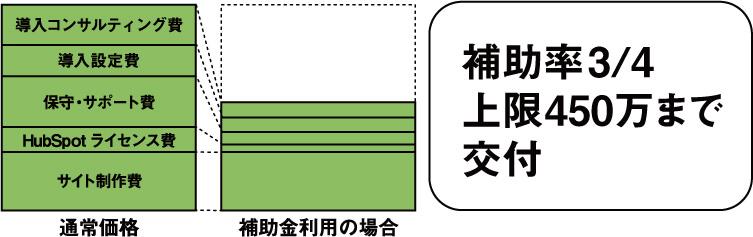 IT補助金_MAツールの補助内容-LP-05